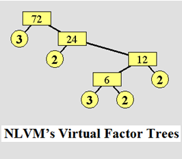Link to the National Library of Virtual Manipulatives' Virtual Factor Trees Application (Java-driven... there is a link for the required software/plug-in below, if it does not load for you)